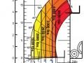 mlt625-load-chart