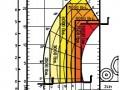 mlt845-load-chart